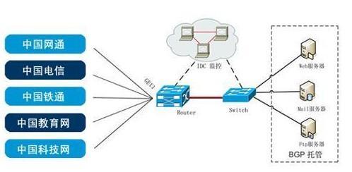 租用双线服务器、BGP服务器有哪些好处