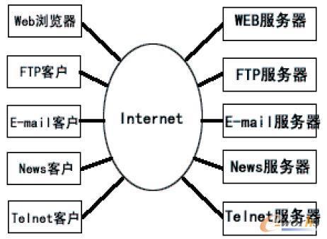 Internet/Intranet与客户/服务器体系